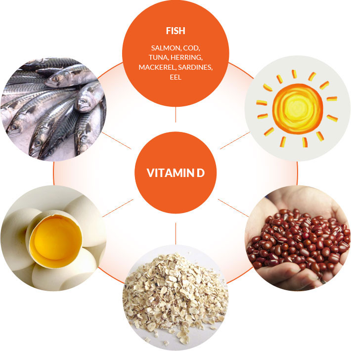 A diet for the joints - vitamin D